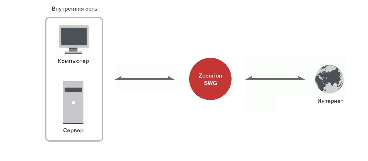Zecurion SWG