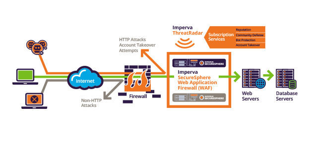 Imperva Web Application Firewall